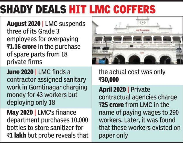 12 pvt agencies duped LMC of Rs 7.65cr in 3 yrs