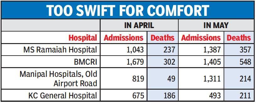 hosp admission