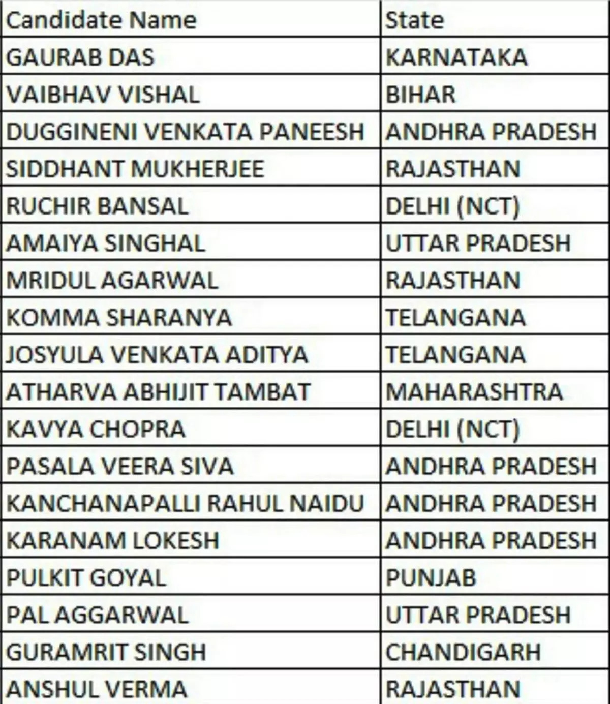 Toppers list