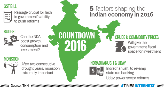 Infographic: Infographic: 5 factors shaping Indian economy ...
