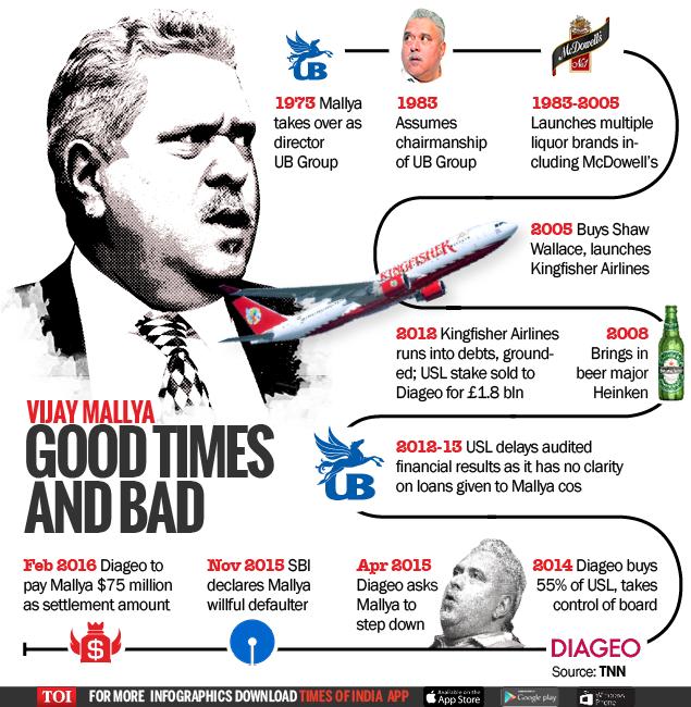 Vijay-Mallya--Good-times-and-bad-Infographic-TOI