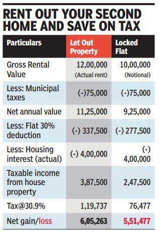 Budget 2016: 6 ways to pay less tax, legally - Times of India