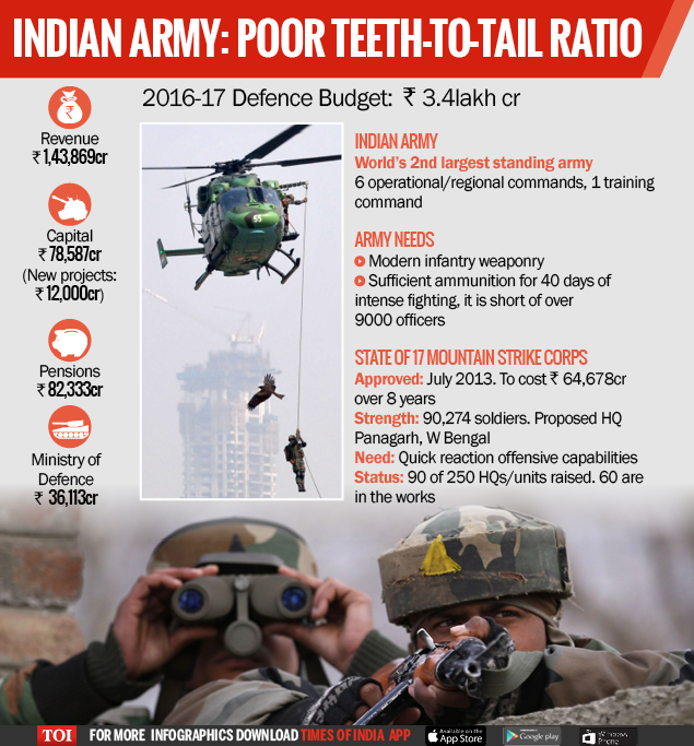 Indian Army- Poor Teeth-To-Tail ratio-Infographic-For Web