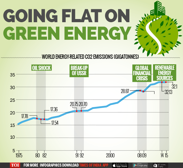 Going flat on green energy-Infographic-TOI-For Web