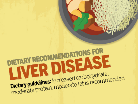 Infographic: Diet chart, tips for patients with liver disease