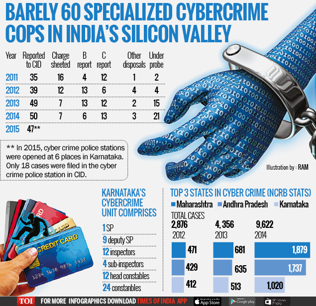 Country's IT powerhouse has only 63 specialized cybercrime