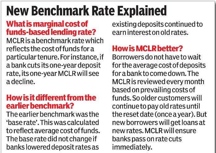 Loans begin to get cheaper with new interest rate formula