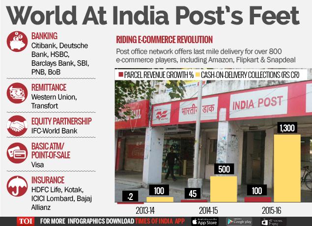 World At India Post's Feet-Infogrpahic-TOI-For Web