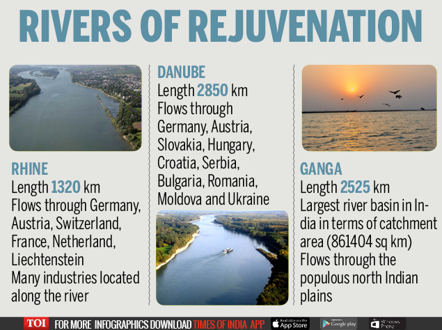 Indian, Germany sign agreement to rejuvenate Ganga - Times