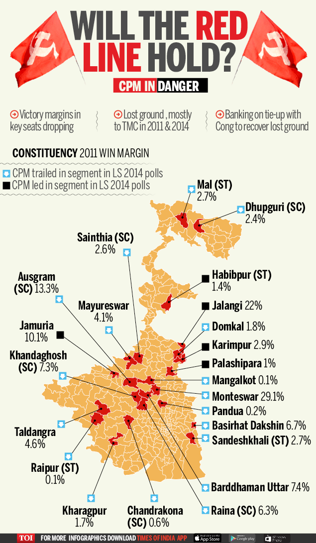 Bengal polls: The 23 seats CPM's never lost since 1977 hold