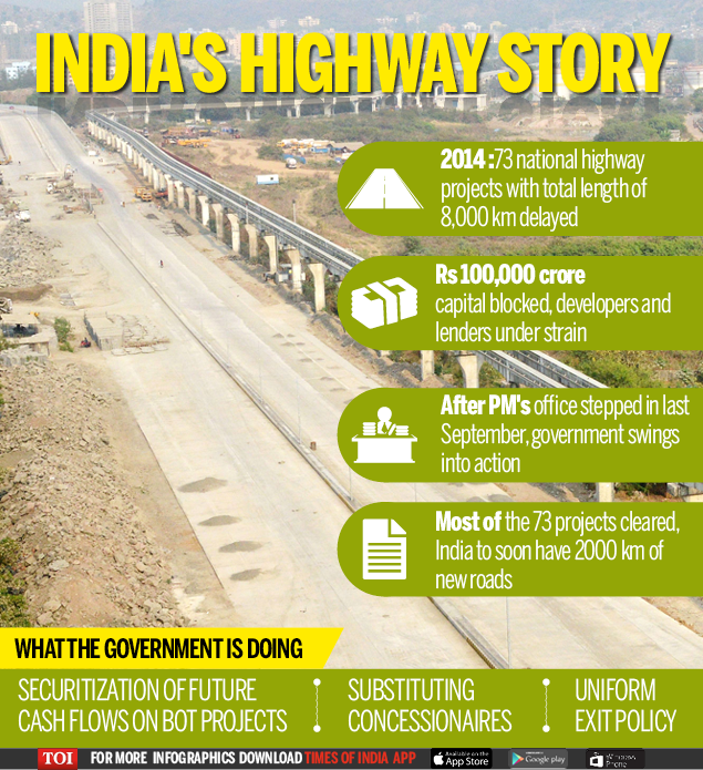 India's Highway Story-Infographic