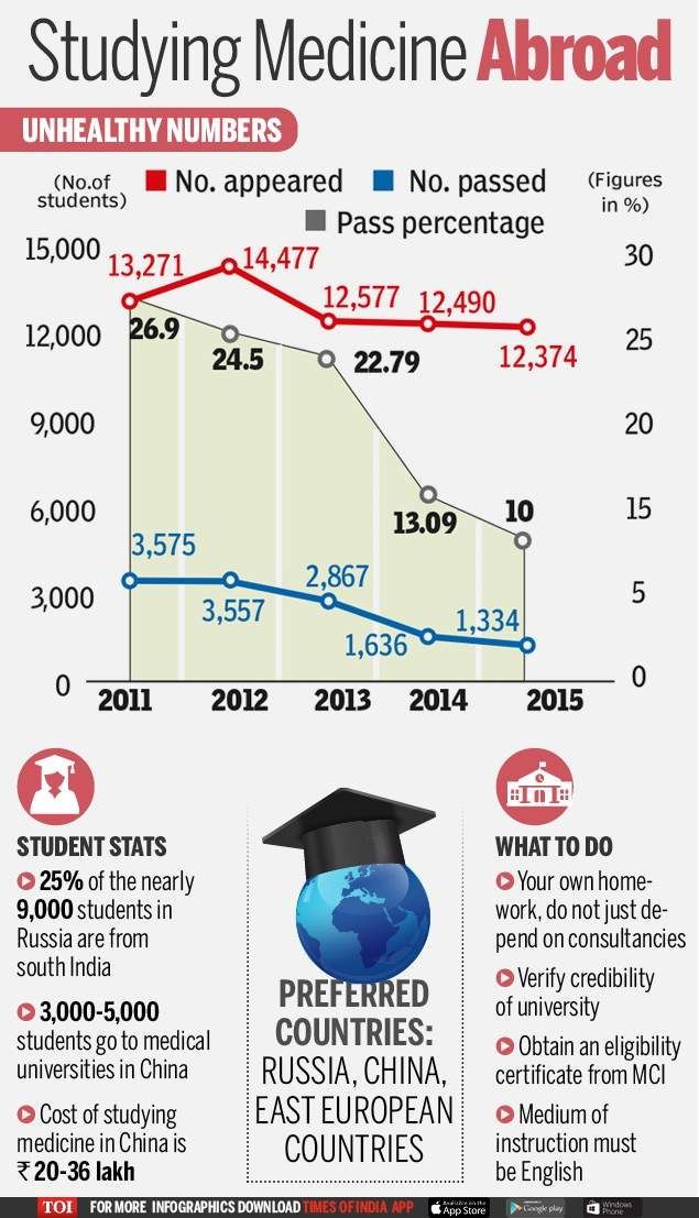 Studying Medicine Abroad-Infogrpahic-TOI-For Web[1]