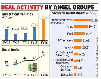 delhi angel investing