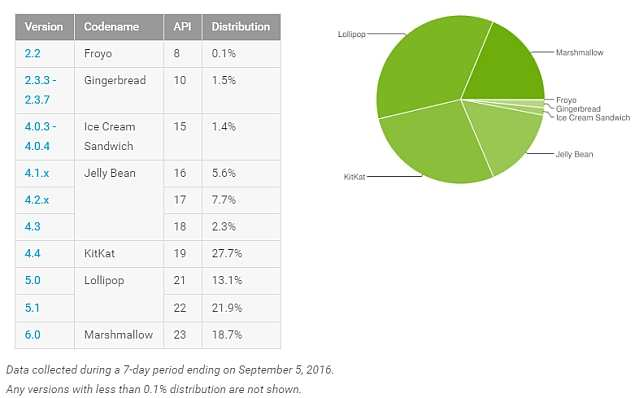 android_distribute_september16