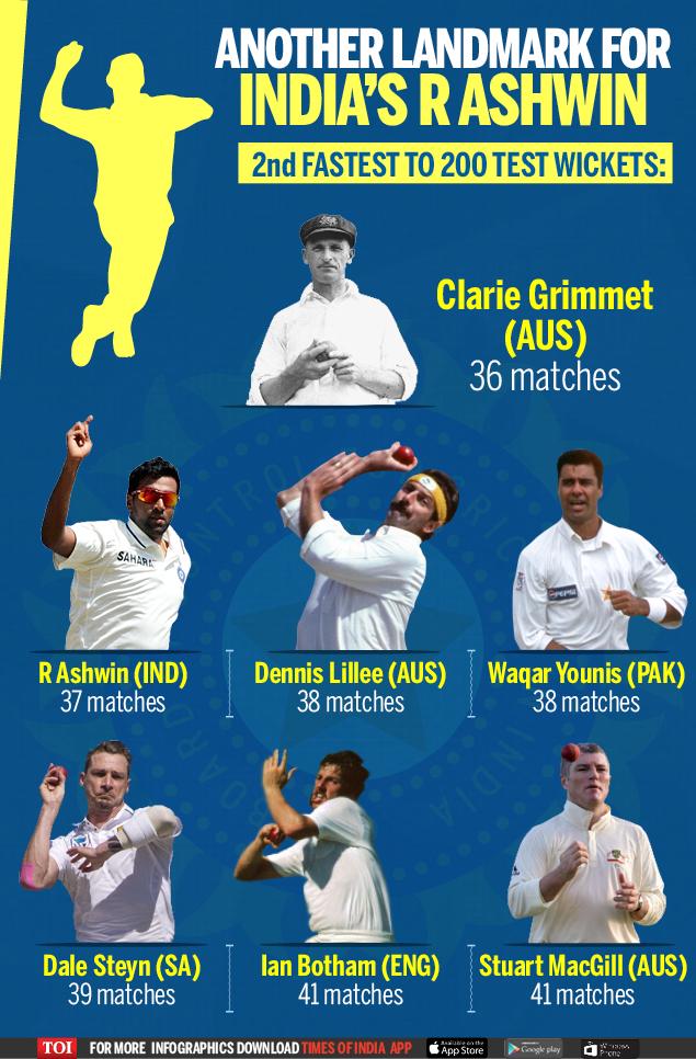Fastest to 200 Test wickets-Infographic-TOI
