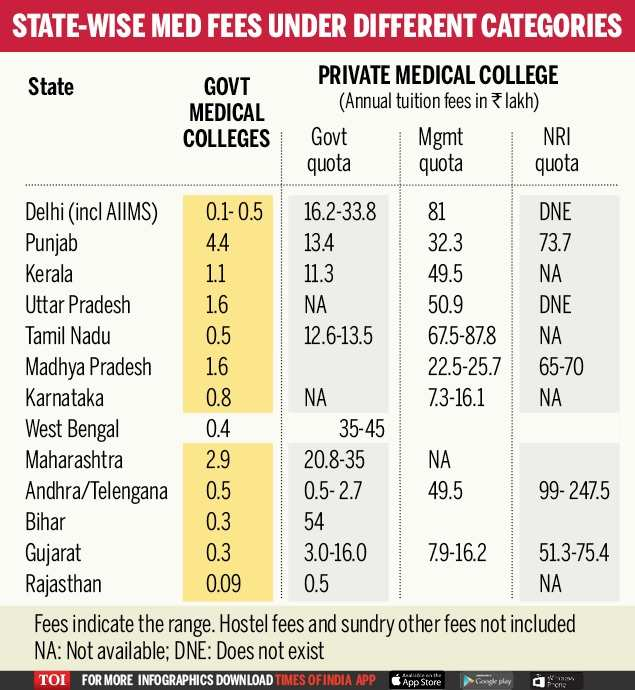 NEET hits capitation fee, private medical colleges hike