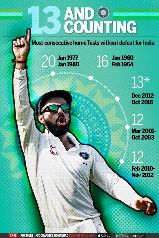 India v New Zealand 2nd Test - Infographic-TOI1