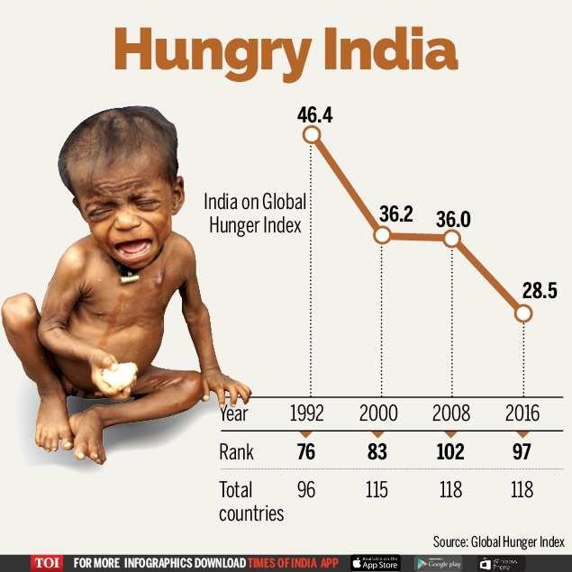 India ranked 97th of 118 in global hunger index | India News - Times of  India