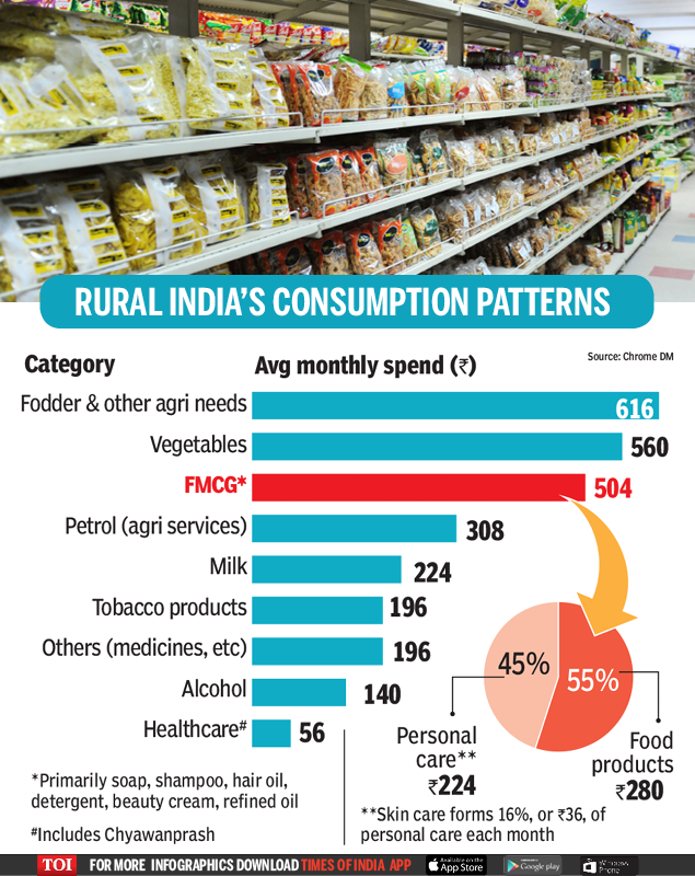 rural india consumption patters-Infographic-TOI