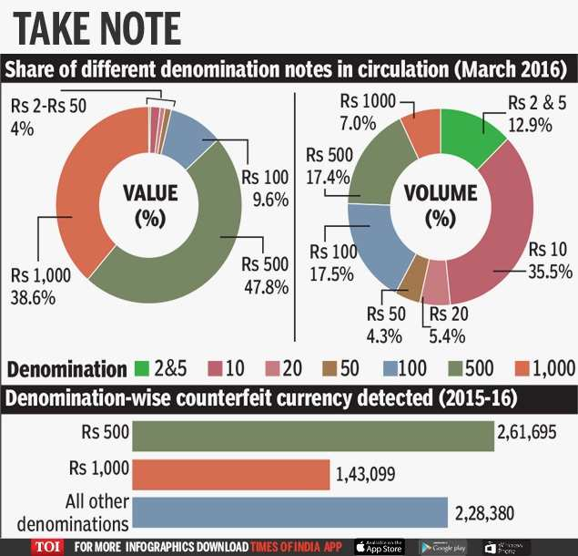 currency withdrawl-Infographic(9 Nov 9.30AM)-TOI[3]