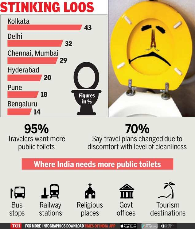 Cities with India's smelliest loos-Infographic-TOI[1]
