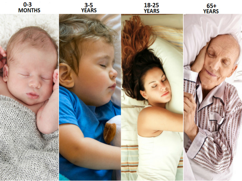 Revealed: How much you should sleep according to your age