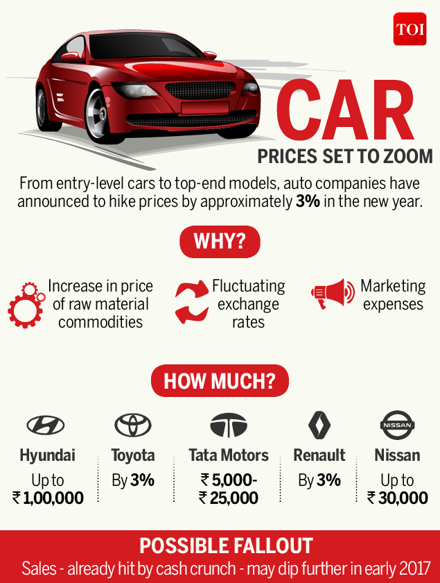 car prices zoom