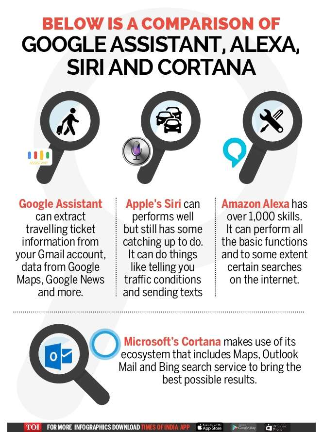 Battle of virtual assistants: Google Assistant vs Apple Siri