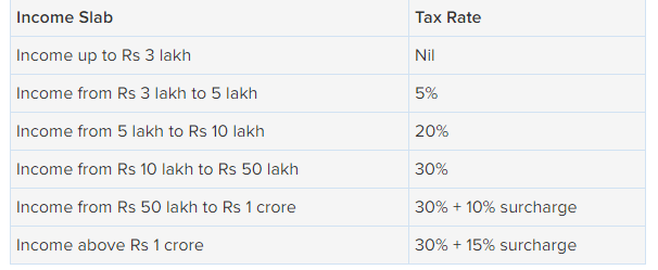 Income Tax Rate Cut: Tax rate reduced to 5% on income Rs 2 5