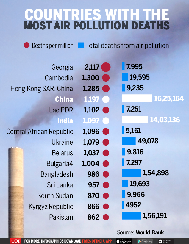 pollution: Toxicity rising in top gear: CSE report finds shocking