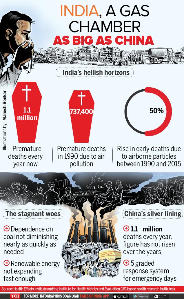 India China pollution