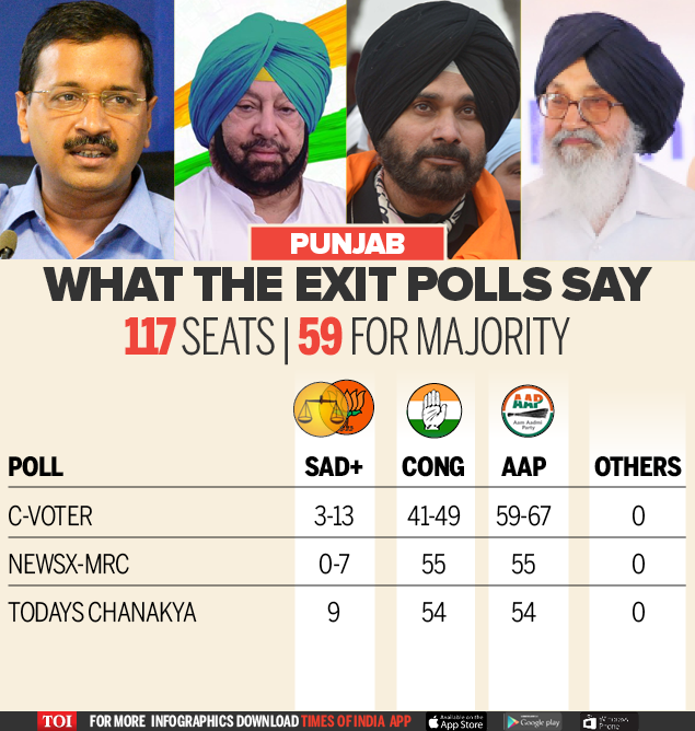 Exit Poll All Survey-Infographic-TOI2