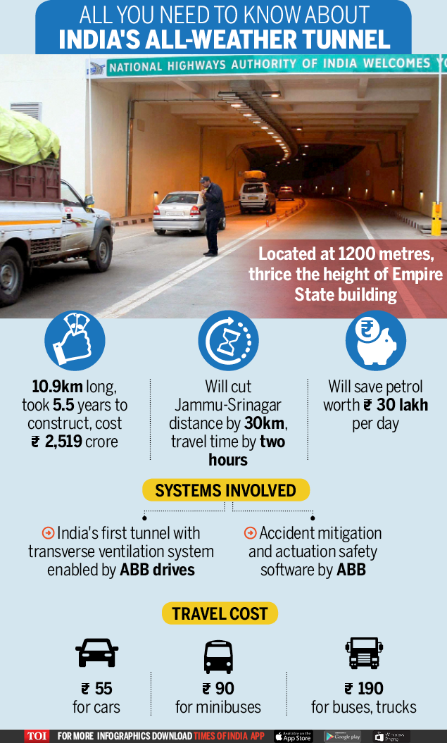 Asia's longest tunnel - Infographic - TOI