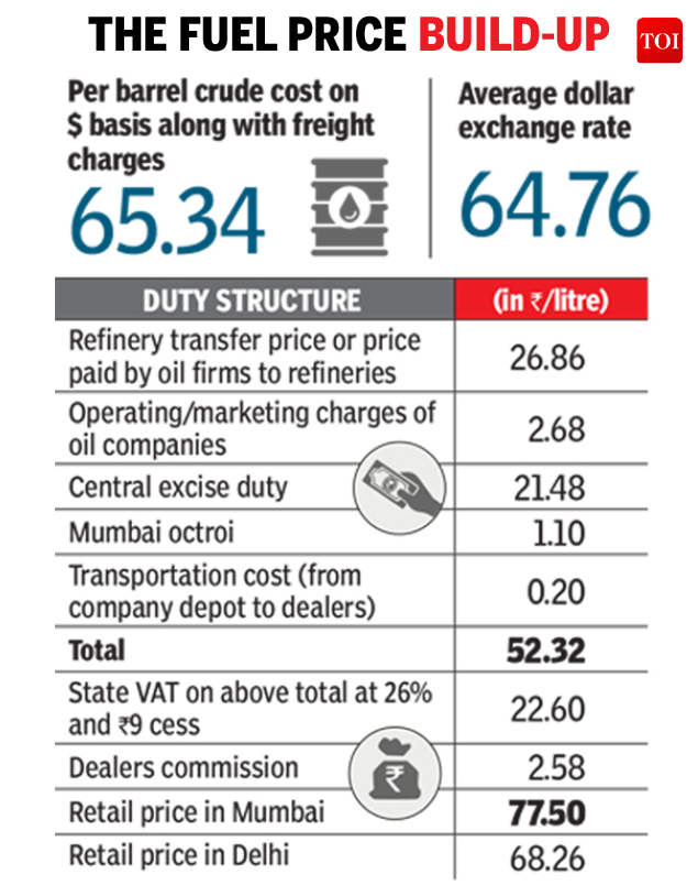 Petrol Price Oil Firms Sell Petrol At Rs 29 Litre Government Adds Another Rs 48 In Taxes Mumbai News Times Of India