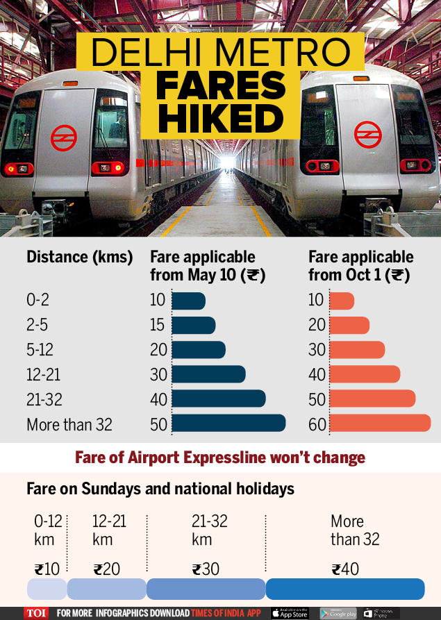 Fare hike in metro-Infographics-TOI