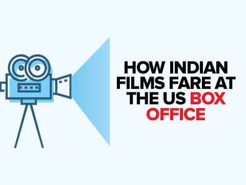 Infographic indian films in us are weekend box office hits but falter overall times of india - Box office hits this weekend ...