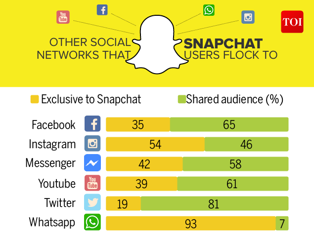 Snapchat's audience matters, here's how you can reach it