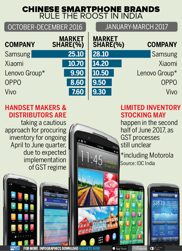 Infographic: Chinese brands dominate the India smartphone