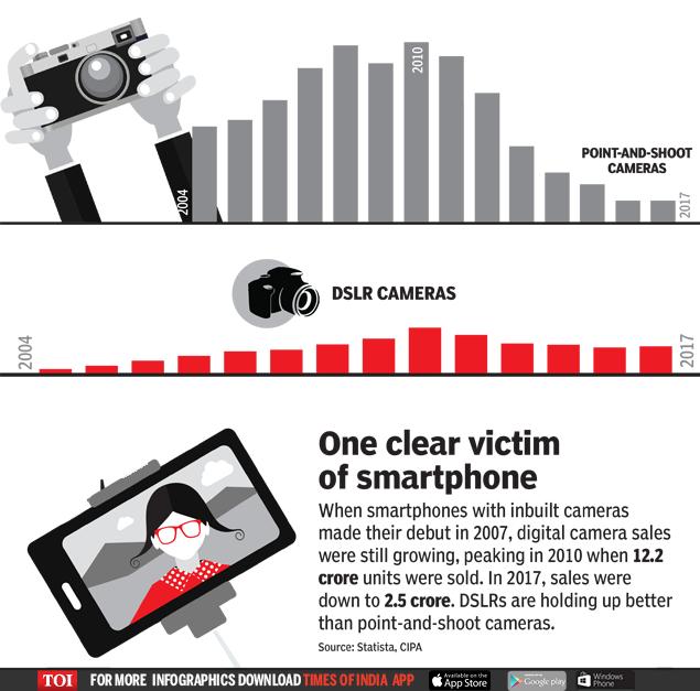 Digital cameras: The 'biggest victim' of smartphone growth