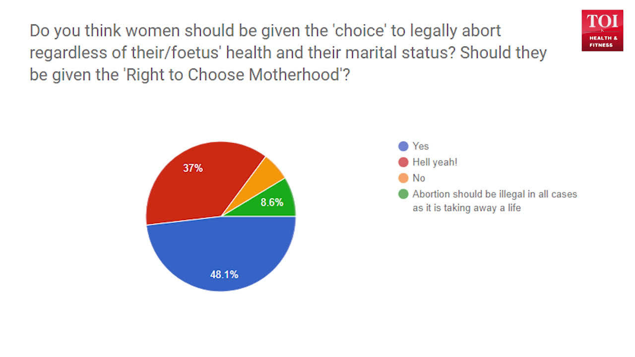 Should women be given the right to 'choose' abortion?
