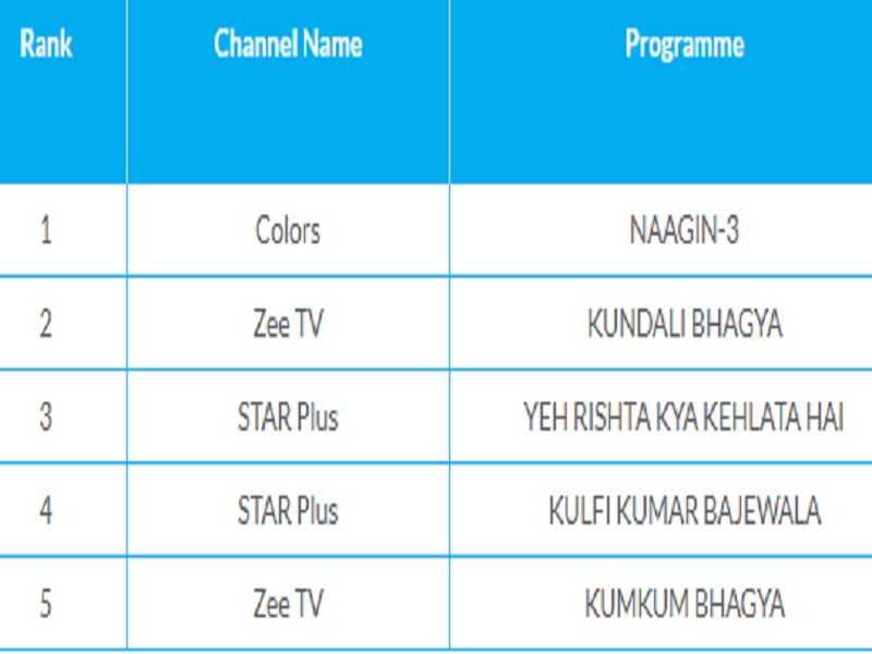 Kumkum Bhagya enters the list of Top 5 most watched TV shows