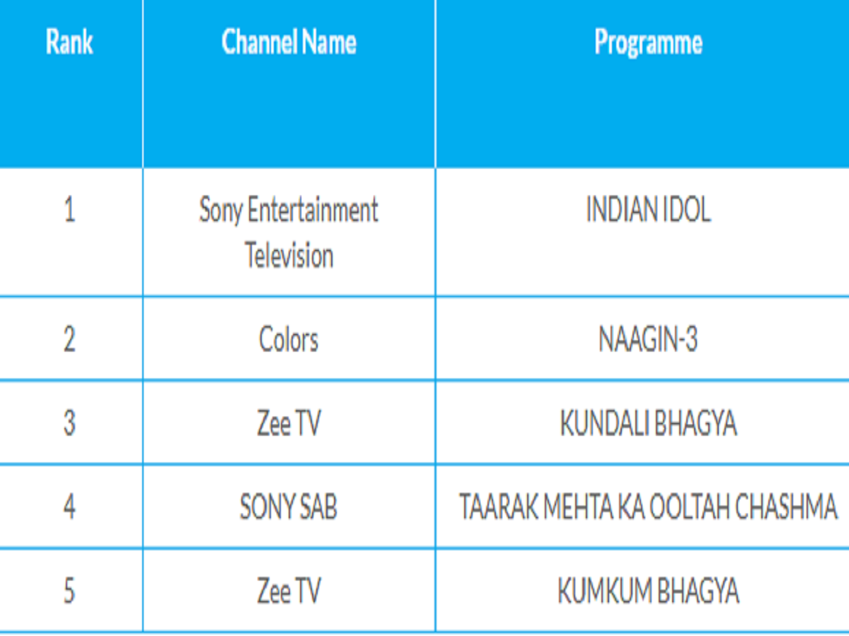 Indian Idol 10 beats Naagin 3 on the list of most watched TV