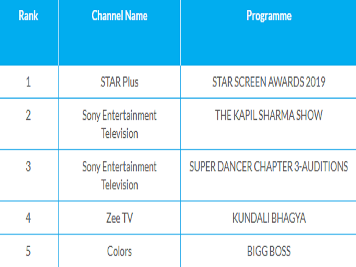 Naagin 3 is out of the list of most watched TV shows