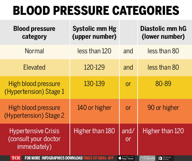 geriatric blood compression chart