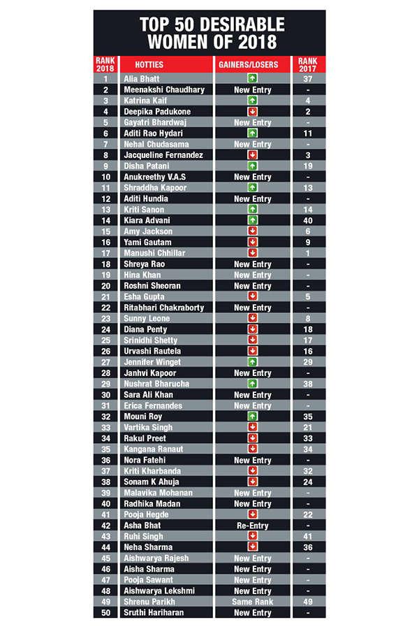 Top-50-Desirable-Women-2018-Chart1
