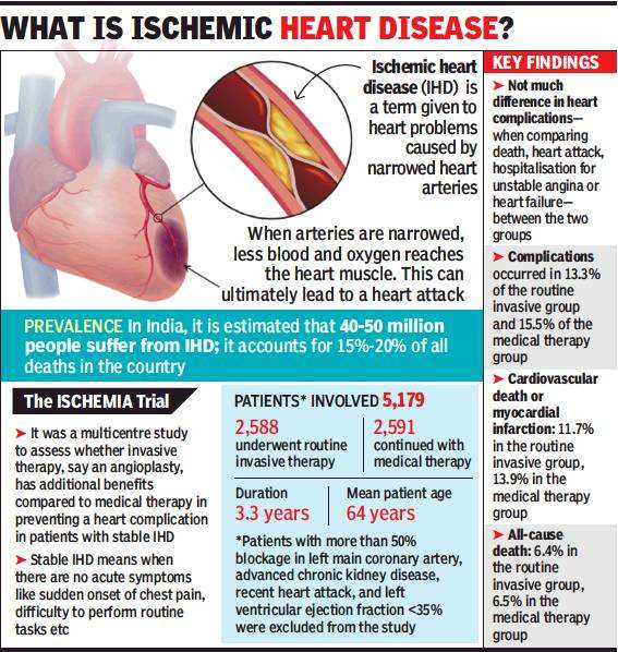 4 5 Lakh People Undergo Surgery For Blocked Arteries Every Year Not All Need To Times Of India