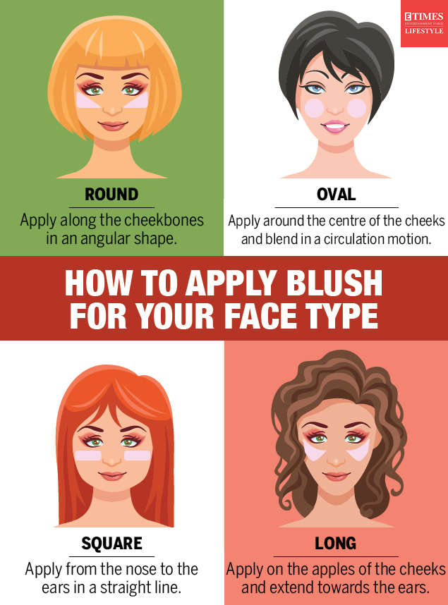 How to apply blush for your face type infographic