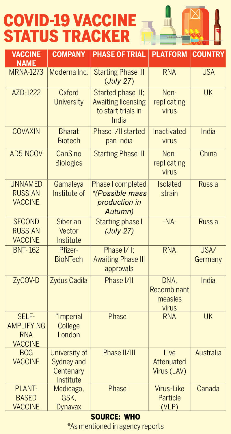 Coronavirus Vaccine India: Covaxin, ZyCOV-D move to phase II clinical trials