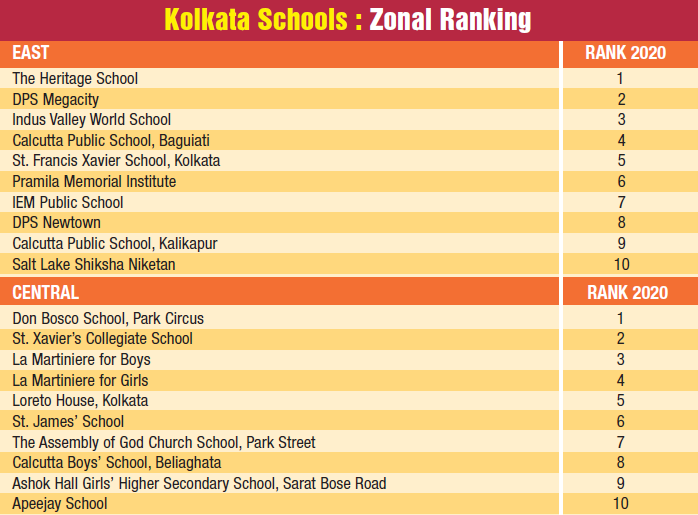 B1 - zonal - East & central