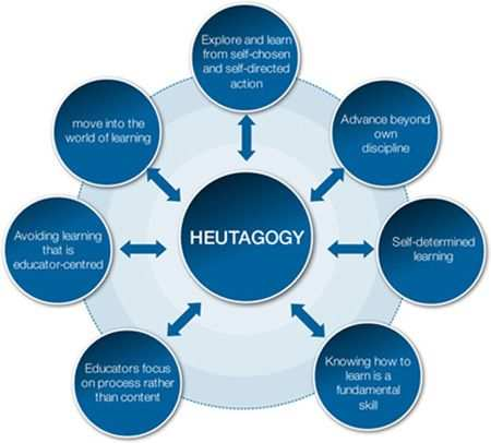 Why tech will be the key in fostering Heutagogy